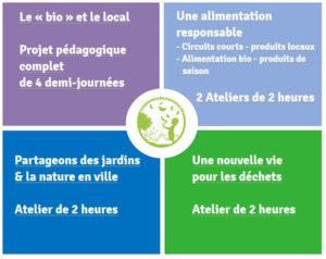 ateliers Eco-responsabilisons nous