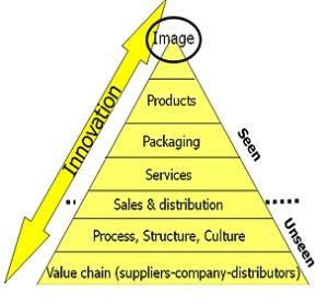 pyramide de l'innovation
